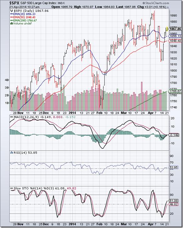 S&P 500_Apr1714