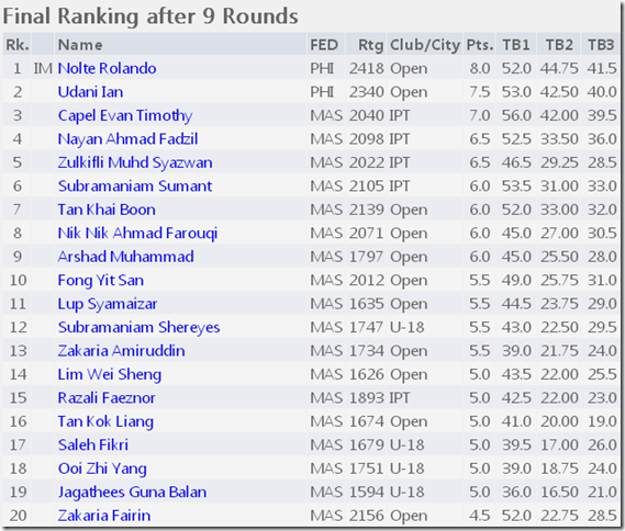 Final Rankings Top 20 Rapid Open 2012