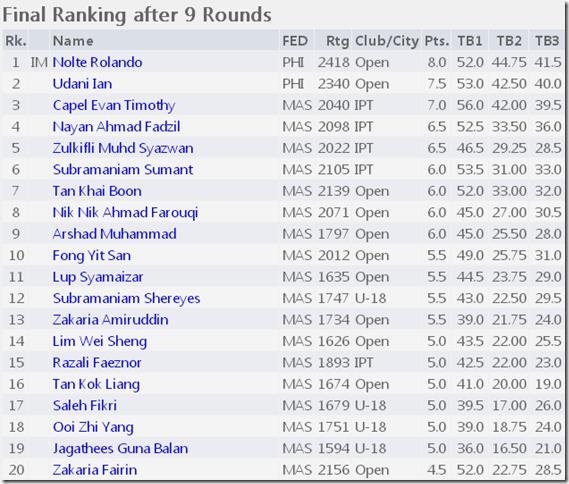 Final Rankings Top 20 Rapid Open 2012