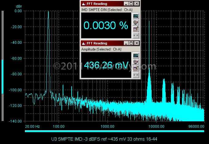 U3 SMPTE IMD -3 dBFS ref ~435 mV 33 ohms 16-44