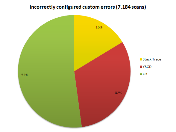 Incorrectly configured custom errors