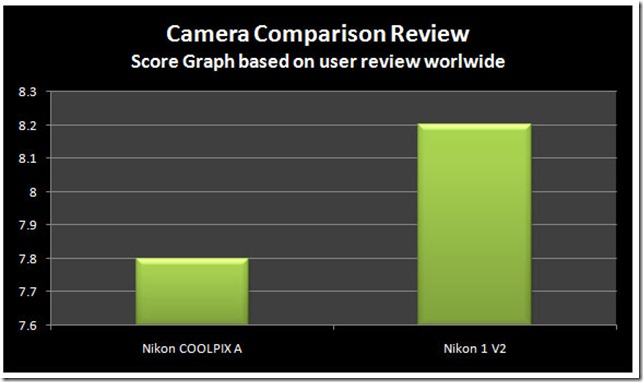 Nikon COOLPIX A vs Nikon 1 V2