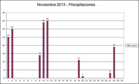 Precipitaciones (Noviembre 2013)