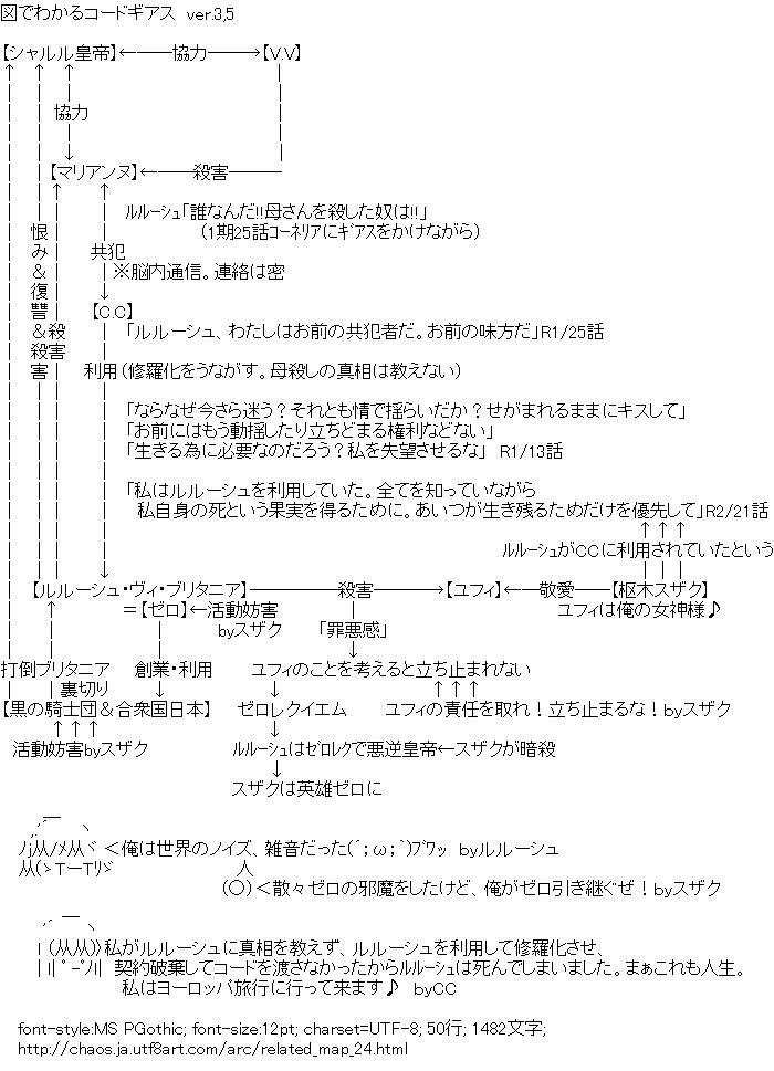 関連図,コードギアス