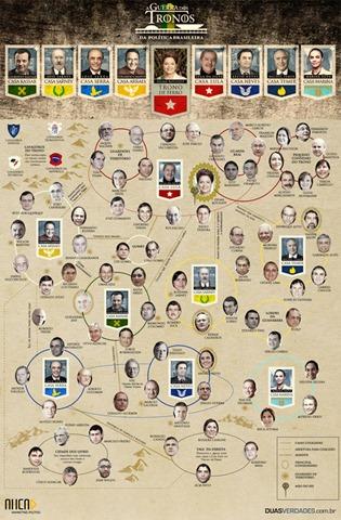 guerra-dos-tronos_da-politicabrasileira
