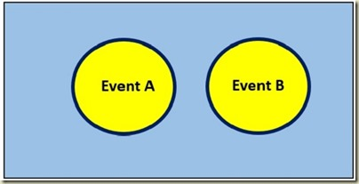 Probability in Excel - Venn Diagram For Mutually Exclusive Events