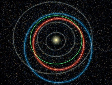 órbitas de asteroides próximo da Terra