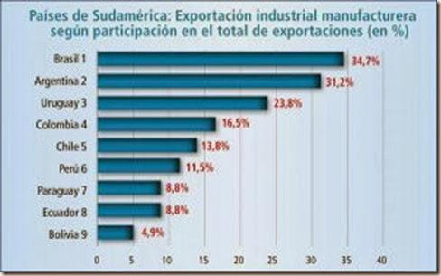 Las exportaciones de Bolivia