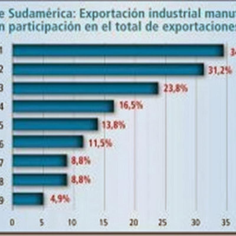 Bolivia ocupa último lugar en exportaciones industriales (Cepal)