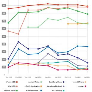 Developers trends - mobile ecosystem