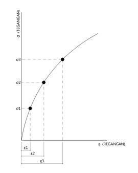 Clube do concreto tenso e mdulo de elasticidade o que isso grfico tegangan2 model ccuart Images