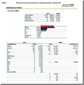 Imprimir - Elecciones al Parlamento de Andalucía 2012 - Resultados provisionales - Zalamea la Real