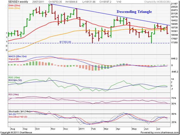 Sensex_Jul2911_STweekly