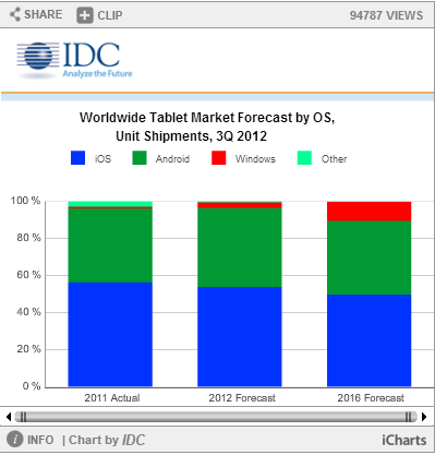 tablets&ereadersforecast