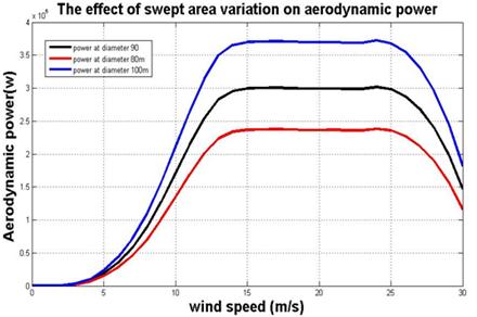 Swept area variation for V90 model