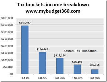 US Taxe brackets