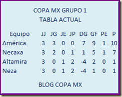 GRUPO 1 COPA MX