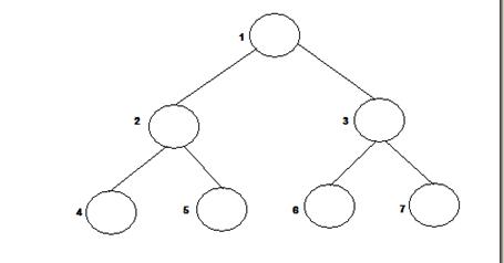 how to create a binary tree