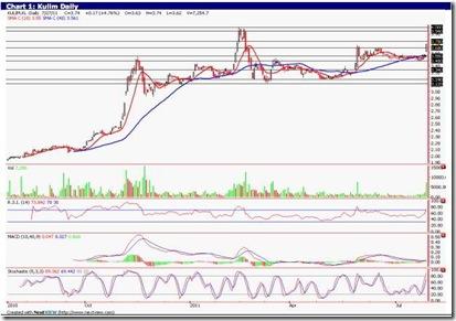 kulim-technical-analysis-chart