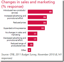 Changes in sales and marketing