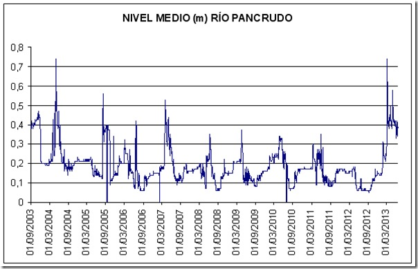 nivel río Pancrudo m