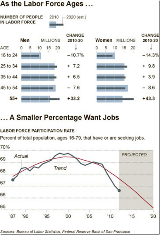 Labor Force Participation from the 12-12-12 NYT