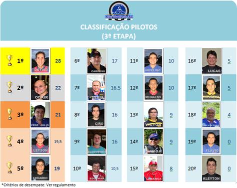 classificaçao III etapa III Campeonato Pilotos
