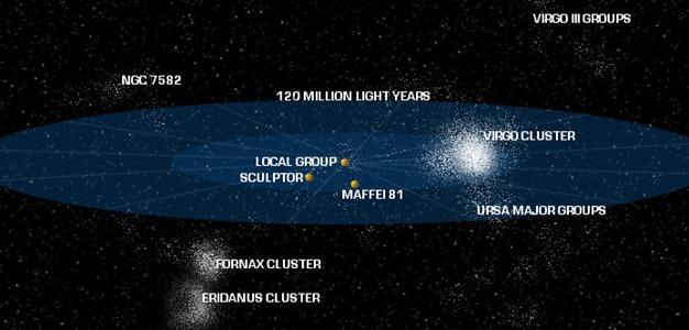 distancia de los astros 6