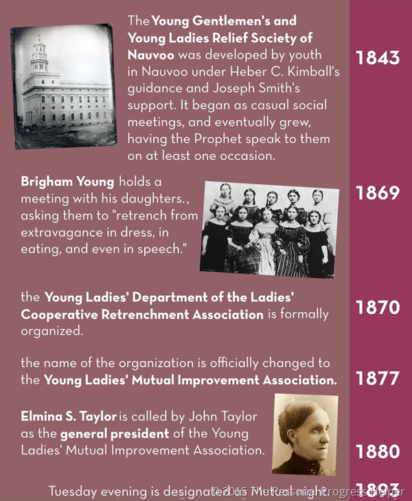 History of the Young Women's Organization Timeline Infographic: 1843-1893