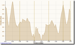 Running Bommer Ridge-El Moro 12-22-2012, Elevation