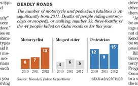 SA graphic deadly roads
