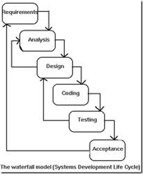 Steps in Systems Analysis and Design