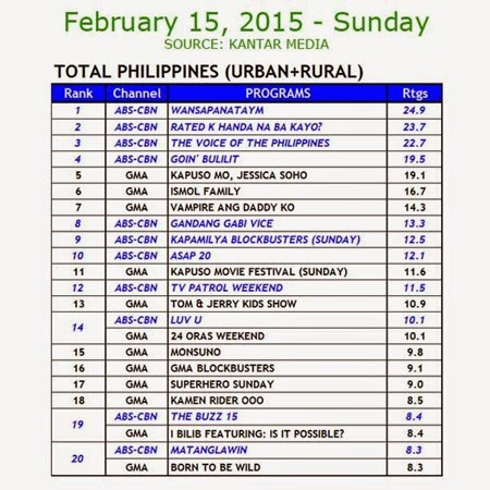 Kantar Media Nationa TV Ratings - Feb 15, 2015 (Sun)
