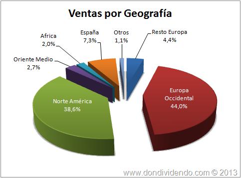 Ventas por Geografía Ebro 2012 DonDividendo