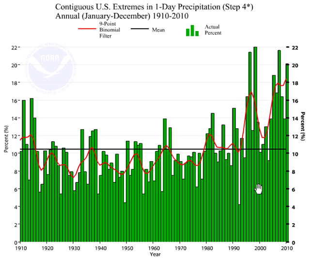 U.S. Climate Extremes Index (CEI) graph of extremes in 1-day precipitation, 1910-2010. Jesse Enloe / NOAA