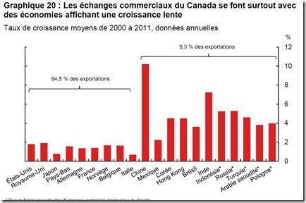 Les échanges commerciaux du Canada
