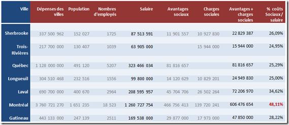 Employés municipaux coûts