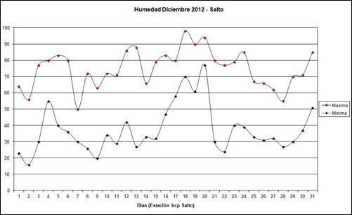 Humedad Maxima y Minima (Diciembre 2012)