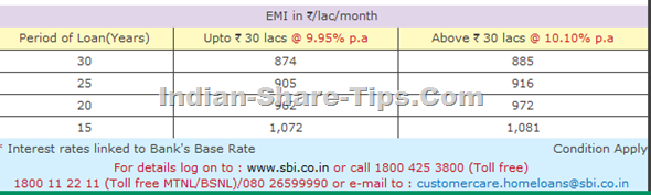 SBI home loan latest rates
