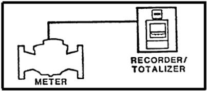 Meter With Onsite Recorder/Totalizer