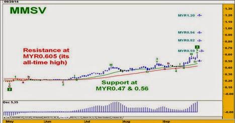 mmsv_chart_analysis