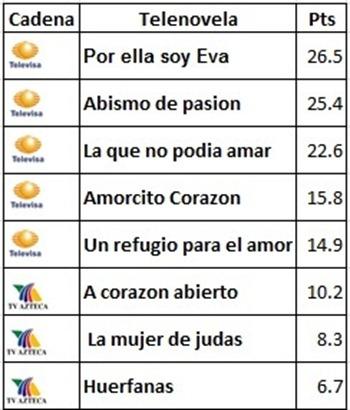 Ratings Telenovelas Mexicanas 21 de Febrero 2012