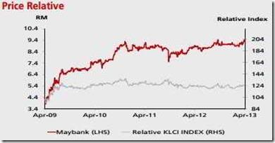 maybak chart