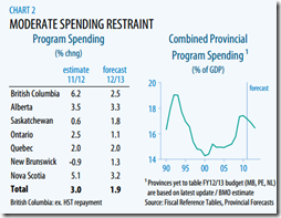 Provinces - MODERATE SPENDING RESTRAINT