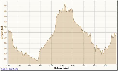 OCTR NEW MEMBER RUN 12-3-2011, Elevation - Distance