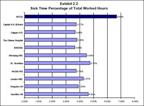 sick leave 2002
