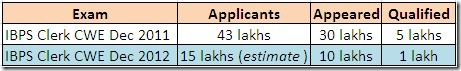 number of ibps clerk exam qualifiers,how many qualified in ibps clerk exam 2012