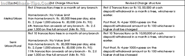 aXIS BANK CHARGE STRUCTURE