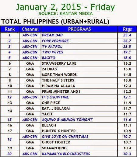 Kantar Media National TV Ratings - Jan 2 2015 (Fri)
