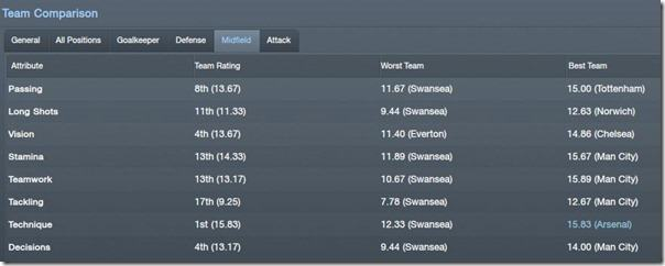 Team comparison in FM 2012